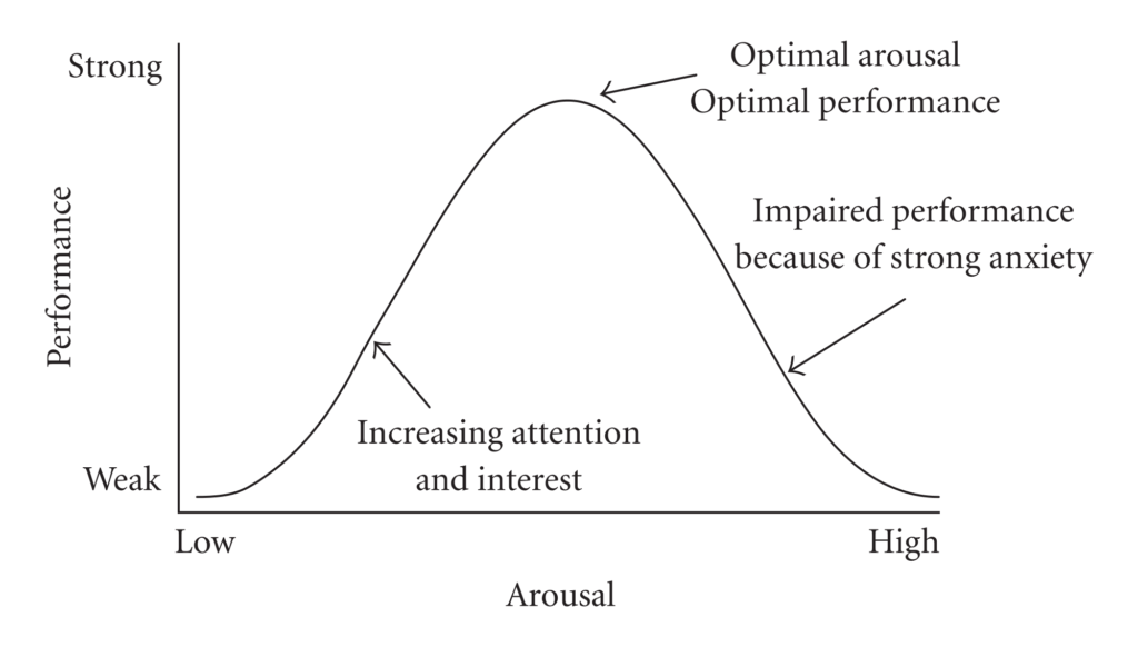 optimal-arousal